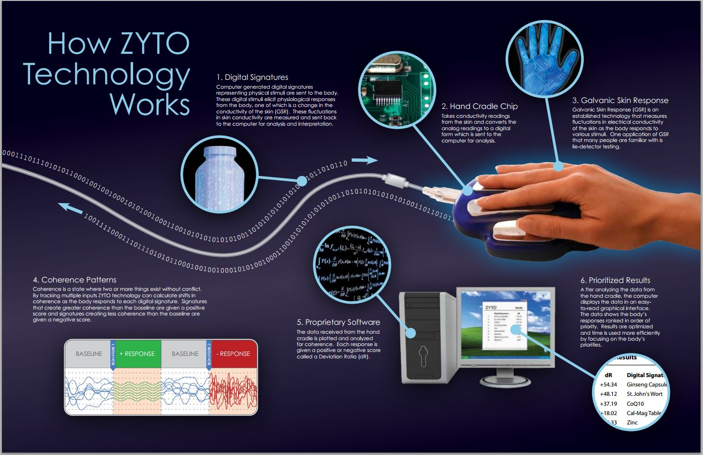 zyto scan informational graphic